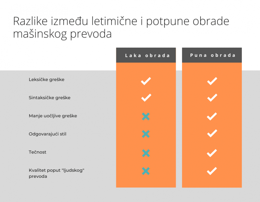 http://eurotranslate.rs/wp-content/uploads/2020/07/PEpoređenje-1-900x700.png